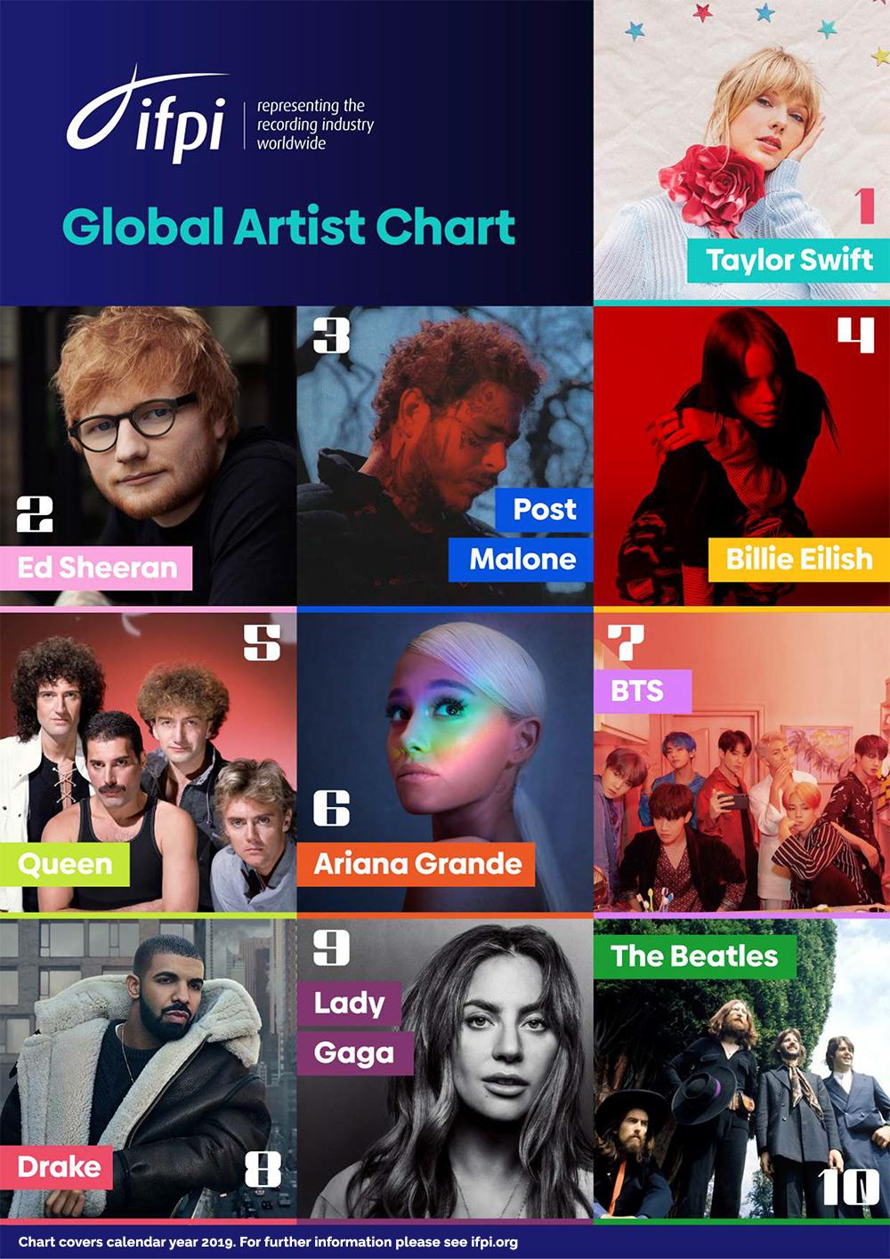 Global Artist Chart 2019