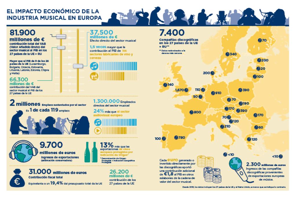 https://www.promusicae.es/documents/viewfile/208-impacto-economico-de-la-musica-en-europa-infografia_ES
