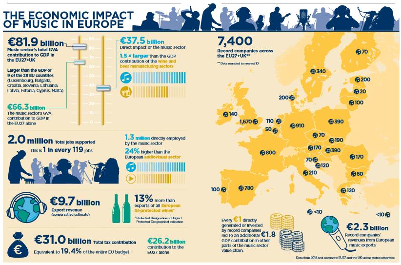 Economic impact of music in Europe